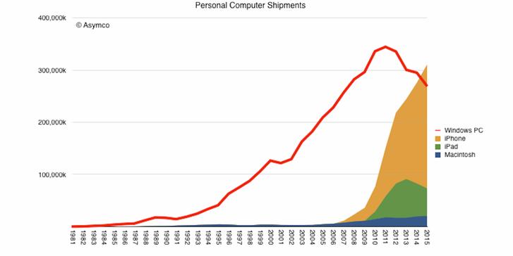 Az Asymco mutatott rá a Twitterén az iOS vs Windows harc újabb fordulatára