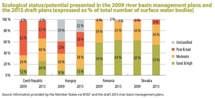 A felszíni víztestek (folyók, tavak, víztározók, csatornák stb.) kilenc százaléka mutatott jó ökológiai potenciált Magyarországon 2009-ben, és tizenhárom százalékuk 2015-ben