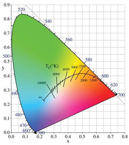 colour-temperature n