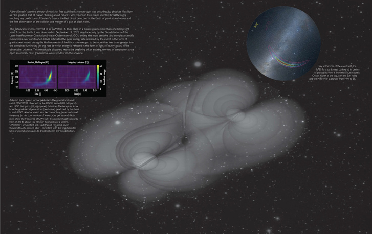 A műszeres adatok alapján kirajzolt gravitációs hullámok