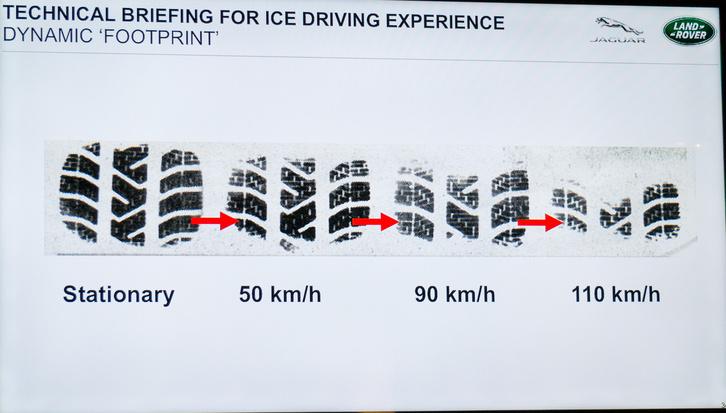 Ahogy nő a sebesség, úgy lesz egyre kisebb az érintkezési felület. A hóba kapaszkodó téli guminál ez fontos