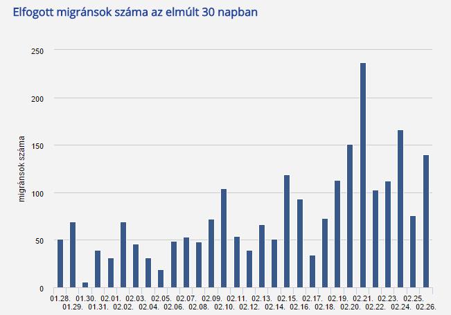 menekült grafikon