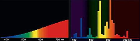 A hagyományos izzó és a kompakt fénycső színspektruma