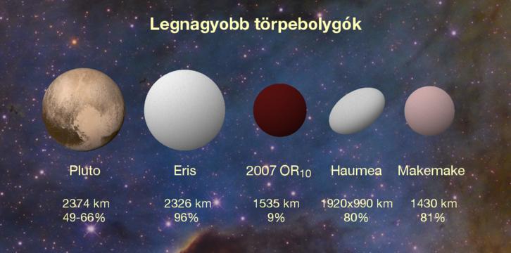 A Naprendszer legnagyobb törpebolygóinak csoportképe. Az új mérettel a 2007 OR10 a Makemakét és a Haumeát előzte meg. Az alsó számok a fényvisszaverő képességet jelzik: van, amelyik fehérebb a tiszta hónál is.
