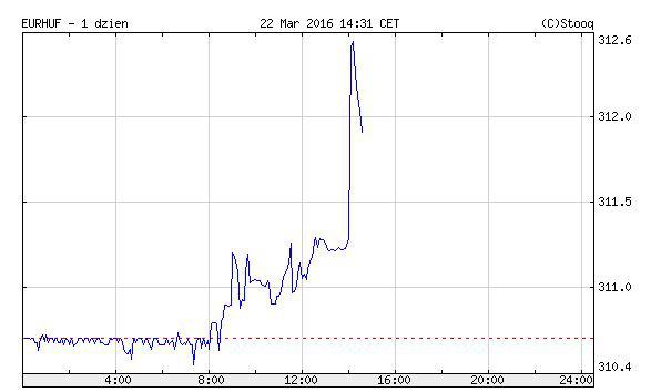 euró-forint árfolyamgörbe