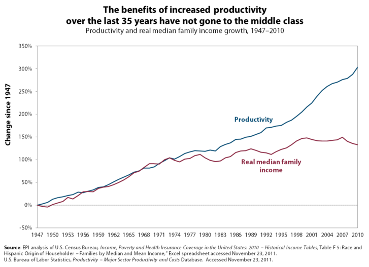 A kék termelékenység az USA-ban, a piros a medián (felületesen fogalmazva a pont középen lévő) család reáljövedelme.