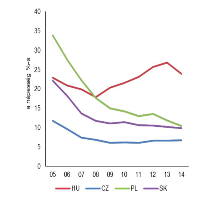 A rendkívüli nélkülözés aránya a régióban (a népesség %-ában), 2005 és 2014 között. Magyarországon a legmagasabb a súlyos nélkülözők aránya a visegrádi országok közül.