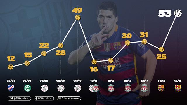 Suárez góljai szezonról szezonra, a Nacionalban, a Gröningenben, az Ajaxban, a Liverpoolban és a Barcelonában