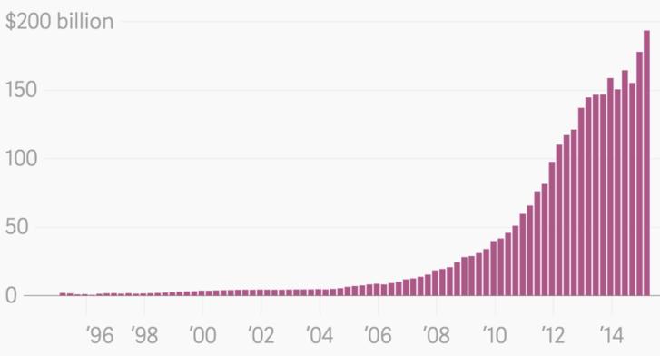 Az Apple készpénzállományának alakulása