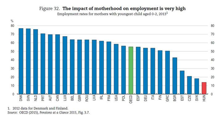 0-2 éves gyerekeket nevelő anyák foglalkoztatottsága 2013-ban