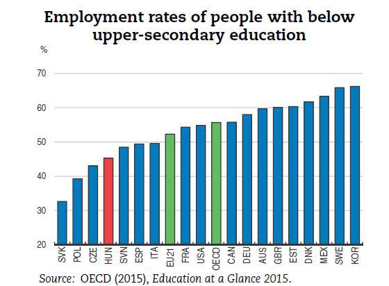 Alacsony iskolázottságúak foglalkoztatottsága az OECD tagállamokban