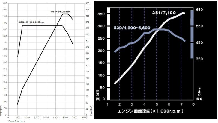 Balra az F10 M5 motorjának teljesítmény- és nyomatékgörbéje, jobbra a Lexus-féle 2UR-GSE