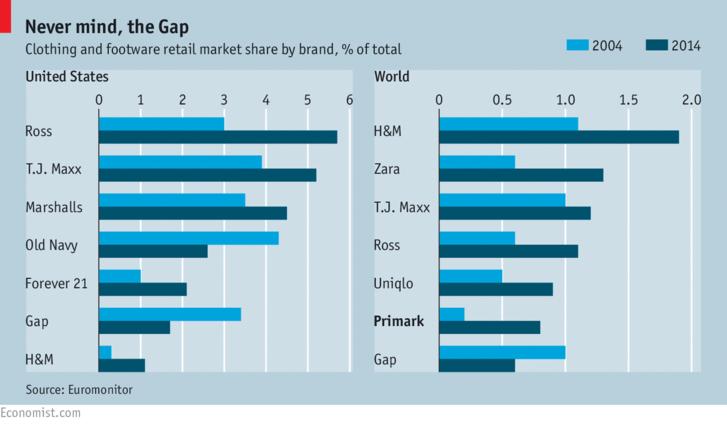 A GAP és a versenytársak piaci részesedésének változása az USA-ban és a világon. Forrás: Euromonitor, The Economist