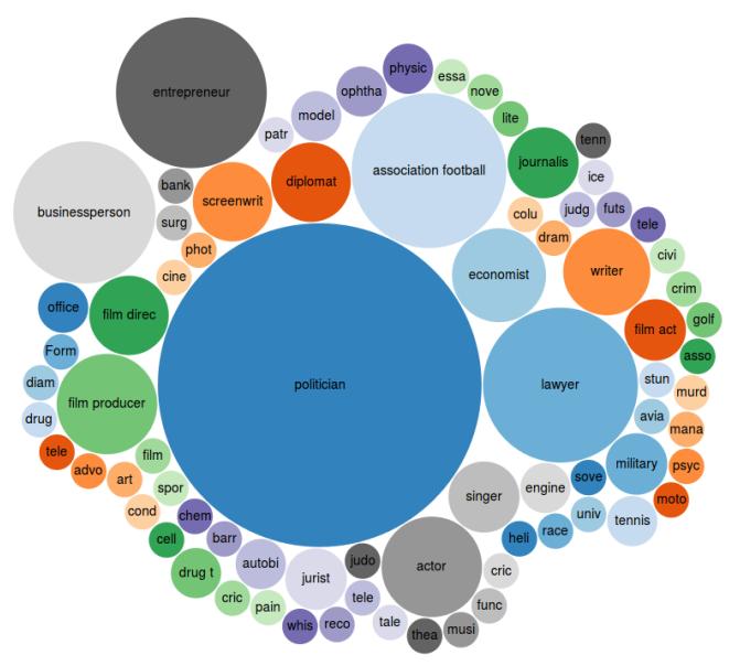 A körök nagysága az egyes szakmákhoz tartozók egymáshoz viszonyított számát mutatja