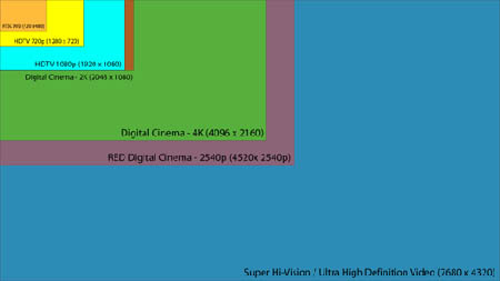 A kicsi sárga a 720p-s HDTV-felbontás, a nagy kék az UHD
