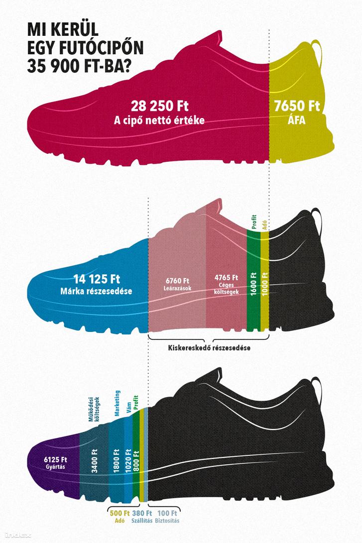 31f235d0a7 Index - Gazdaság - Mi kerül 40 ezerbe egy futócipőn?