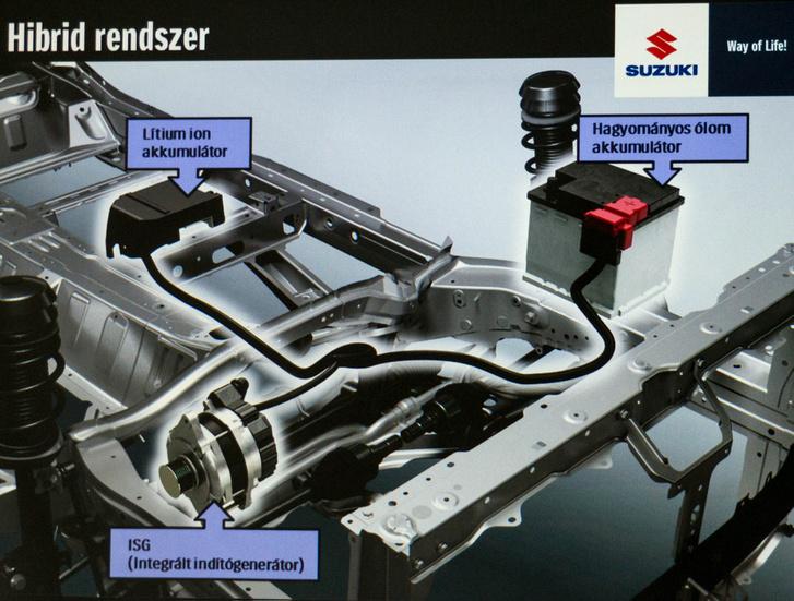 """A """"hibrid"""" rendszerben két akku van, a hagyományos indítja hidegen a motort, a forgalomban a start-stop funkció és a rásegítés már a 12 voltos lítium-akkuról megy"""