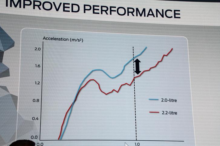 Ennyivel jobban indul meg az új két literes motor a régi 2,2-eshez képest. Nem csak grafikonon mutat jól, a kocsiban ülve is határozottan érezni a különbséget