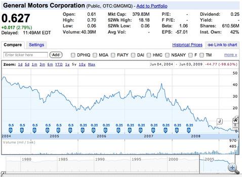 A General Motors Corporation részvényeinek mélyrepülése