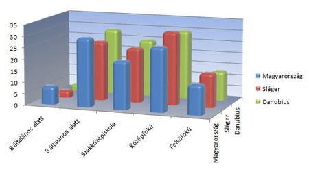 A rádiók hallgatóinak megoszlása iskolai végzettség szerint (forrás: Szonda Ipsos)