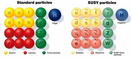 Szuperszimmetria - minden részecskének van párja?