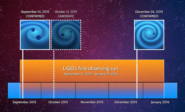 A LIGO első megfigyelési időszaka alatt észlelt gravitációs hullámok a megfigyelésük időrendjében.