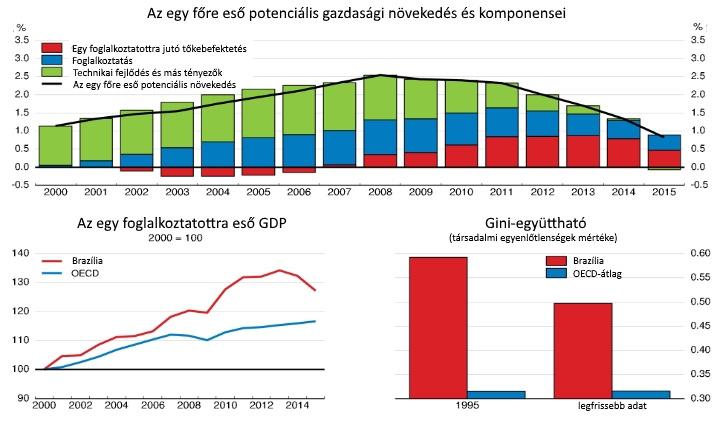 Az egy főre eső potenciális növekedés és összetétele, az egy foglalkoztatottra eső GDP változása és a társadalmi egyenlőtlenségek (Gini-együttható) Brazíliában.
