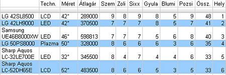 table450a