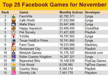 A menő Facebook-játékok. A számok az aktív játékosokat jelentik.