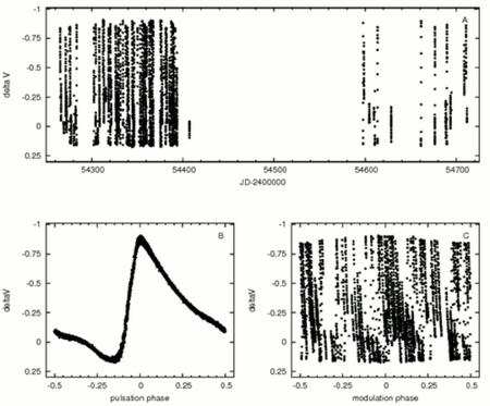"""A DM Cygni pulzációs fényváltozásának modulációja a svábhegyi 24""""-es távcső mérései alapján. Felül két évben fölvett adatok láthatók, balra lent az átlagos pulzációs fénygörbe, jobbra lent pedig az erre rárakódó moduláció lefutása tanulmányozható."""