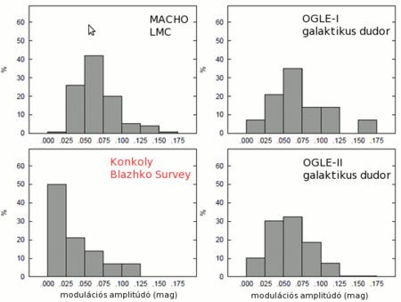 A Konkoly Blazhko Survey során felfedezett Blazhko csillagok modulációs-amplitúdó eloszlásának összehasonlítása a MACHO és OGLE-I, -II gravitációslencse-mérési programok adatai alapján meghatározott eredményekkel. Míg a Konkoly Survey adatai azt mutatják, hogy az RR Lyrae csillagok kis amplitúdójú modulációja igen gyakori, hasonló kis amplitúdójú modulációt a MACHO és OGLE adatok nem, vagy csak nagyon kevés esetben mutattak.