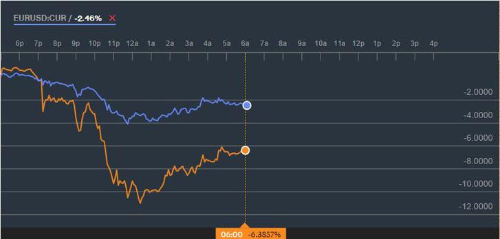 Az euró és a font árfolyama a dollárral szemben