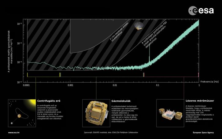 A LISA Pathfinder teljesítménye: elérhető mérési pontosság a frekvencia függvényében.