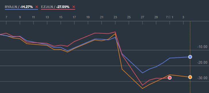 Az IAG, a Ryanair és az easyJet részvényeinek áresése a londoni tőzsdén. Forrás: Bloomberg