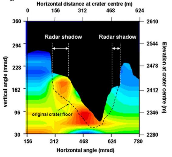 Az ERI által kifejlesztett müondetektorral készült keresztmetszeti ábra egy vulkánról (Tanaka, 2007), ahol az új lávalerakódás jól látható az eredeti kráter alján