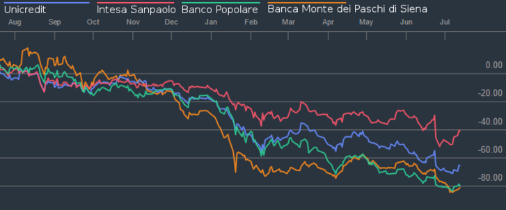 A négy legnagyobb olasz bank részvényárfolyamának alakulása az utóbbi 12 hónapban.
