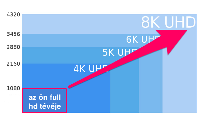 A full hd felbontásánál 16-szor nagyobb a 8K