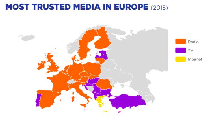 Magyarországon a televízióval szemben vagyunk a legkevésbé bizalmatlanok. A rádióban és az interneten fogyasztott tartalmakat több fenntartással kezeljük –legalábbis ezt állították magukról a kutatások alanyai.