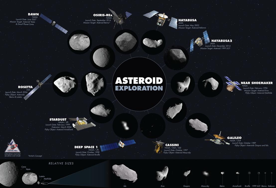 Aszteroidákra indított expedíciók az elmúlt években