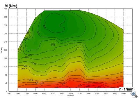 A fajlagos tüzelőanyag-fogyasztás a nyomaték és a fordulatszám függvényében (g/kWh)