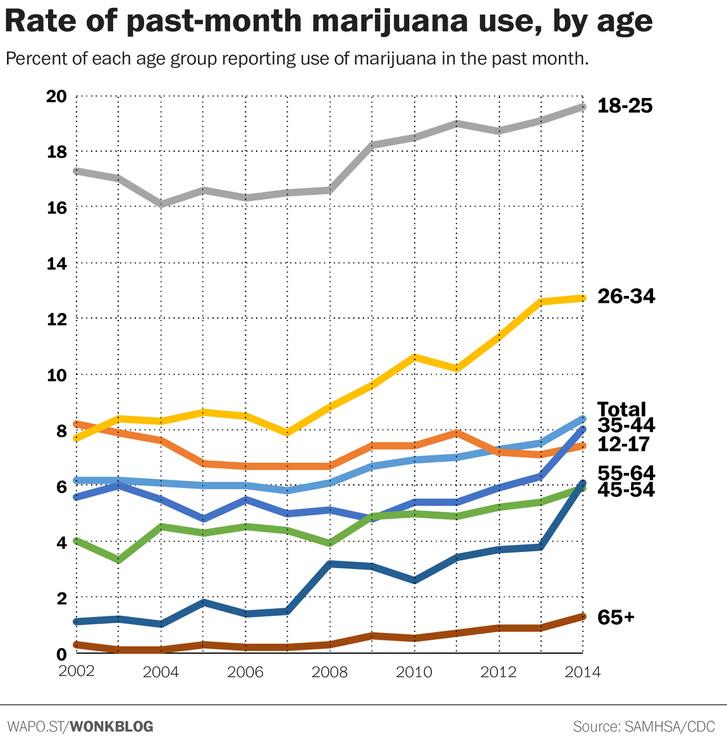 marihuána összekapcsolása