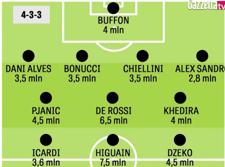 A top11 futballista-fizetés Olaszországban