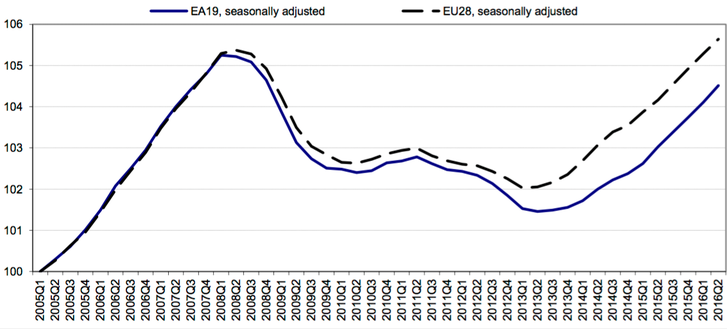 A vastag vonal a foglalkoztatás szintje az eurózónában, a szaggatott a teljes EU-ban. Mindkettő szezonálisan igazított, a különböző szezonális hatásoktól mentes.