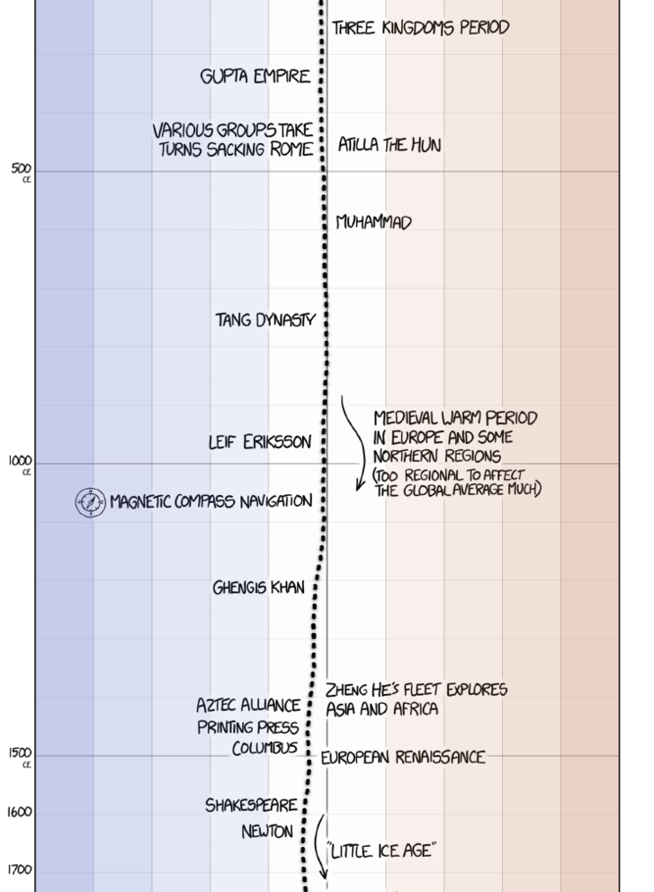 earth temperature timeline.png