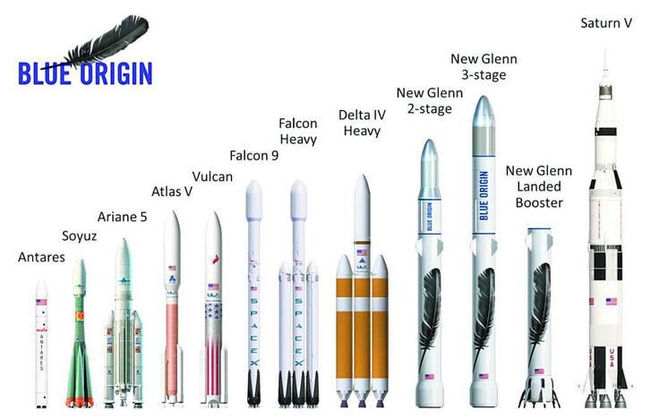 Az elmúlt évtizedekben használt rakétatípusok méretarányos táblázata