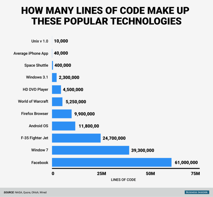 bi-graphics millions-of-lines-of-code all.png