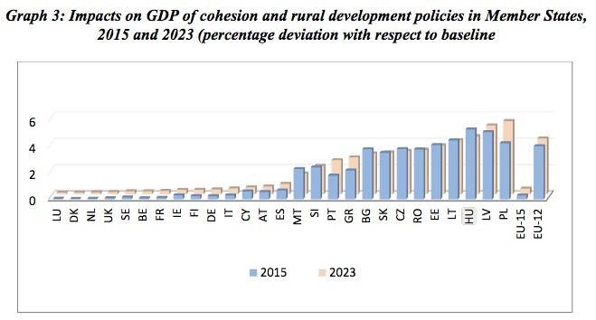 EU-támogatások hatása