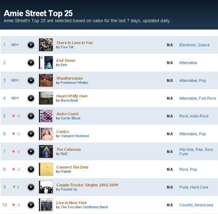 Toplista az Amie Streeten. Az N/A azt jelenti, hogy számunkra nem eladó az adott zene.