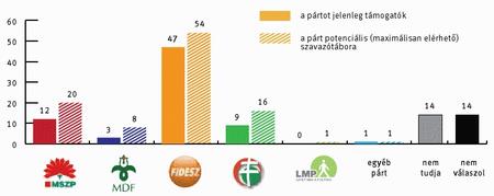 A pártok támogatottsága és potenciális szavazóik (az aktív szavazók százalékában)