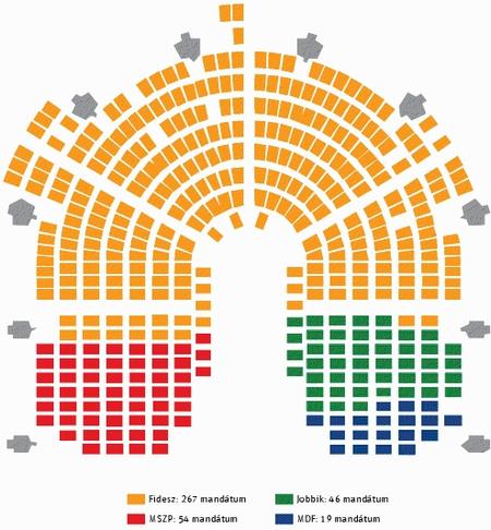 A rendszerváltozás utáni hatodik Országgyűlés modellezett összetétele (a potenciális szavazótáborok nagysága alapján)